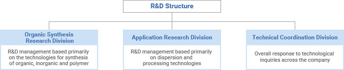 Research and Development Program